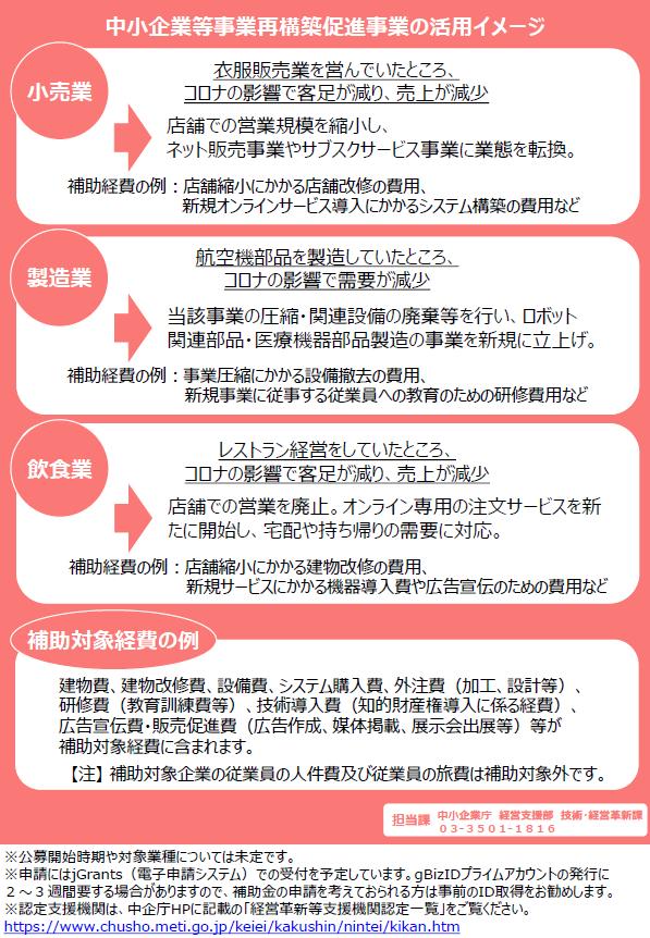 事業再構築促進事業補助金の経費活用例.png