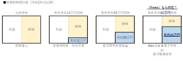 青色申告特別控除65万円図.png