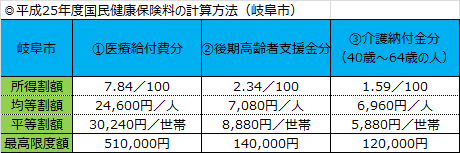 岐阜市国民健康保険料.png