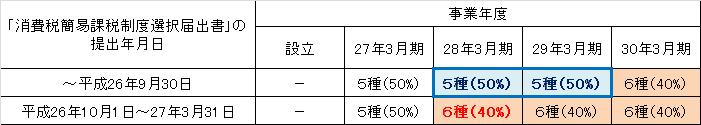 簡易課税みなし仕入率の経過措置3月決算(新設法人).png